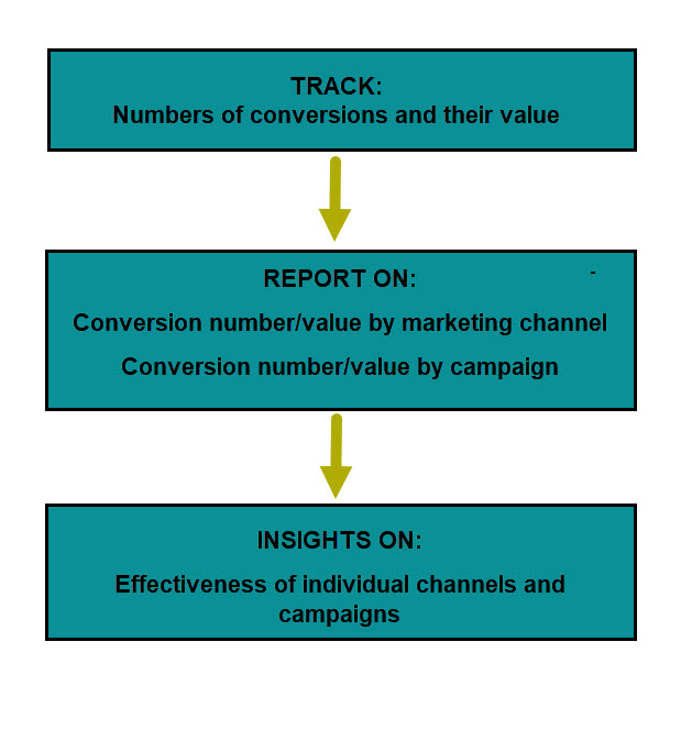 online marketing conversion tracking