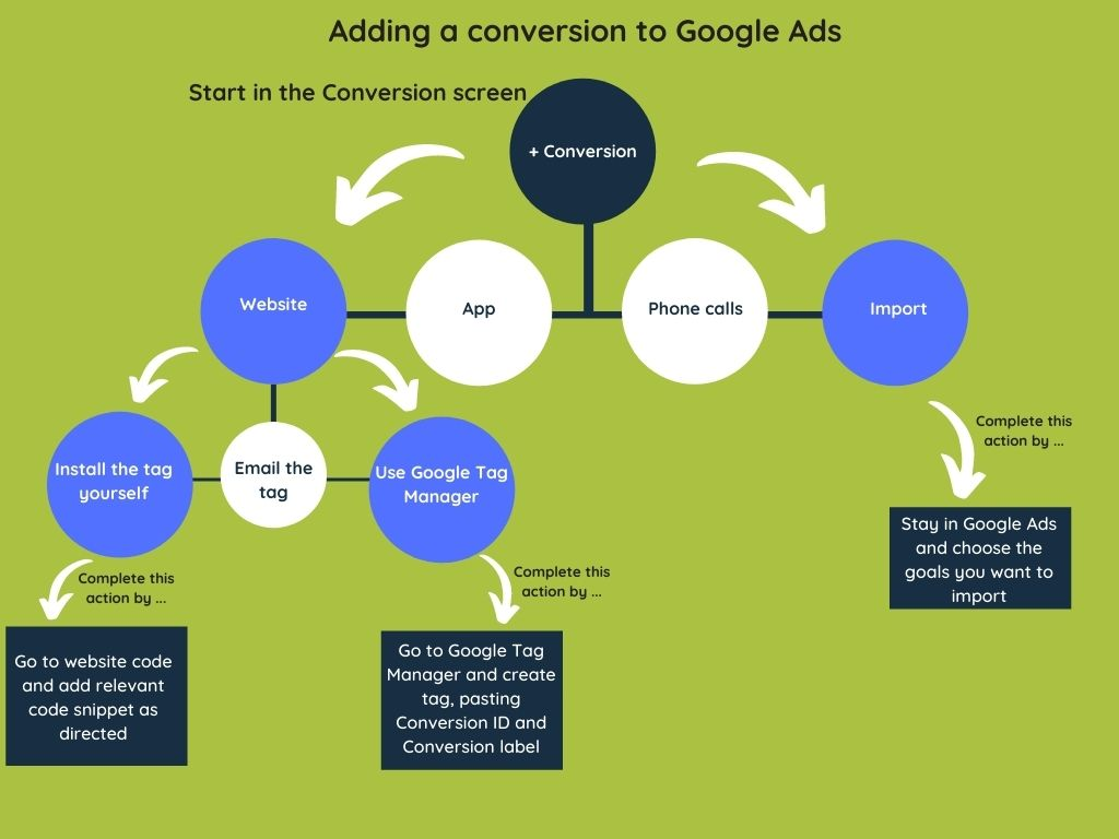 Create a Google Ads conversion - infographic