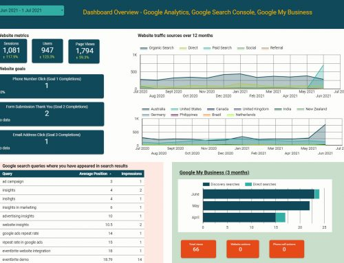 Save time by using a dashboard to track your website's performance